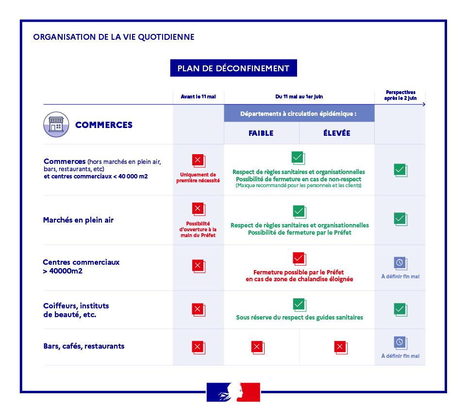 Plan de déconfinement des commerces à Toulon