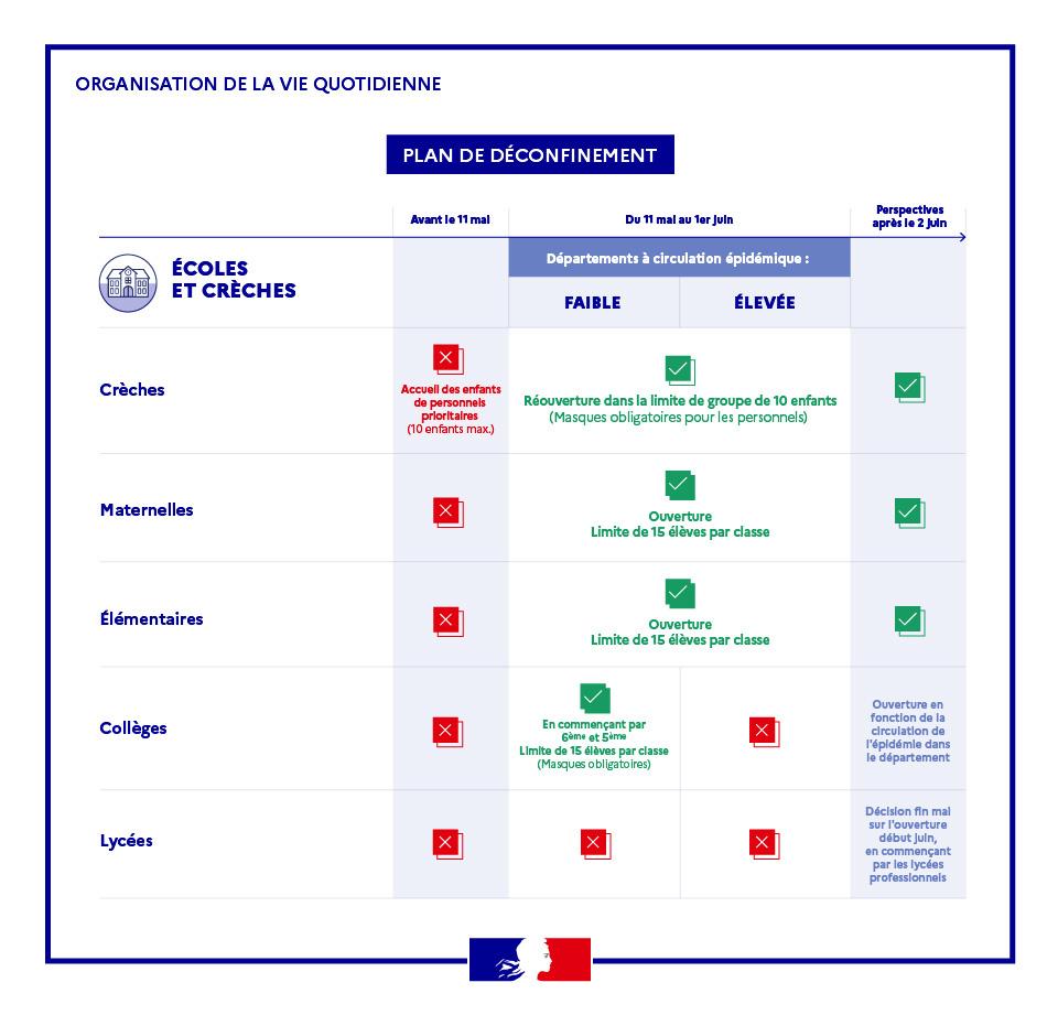 Plan de déconfinement des écoles Toulon