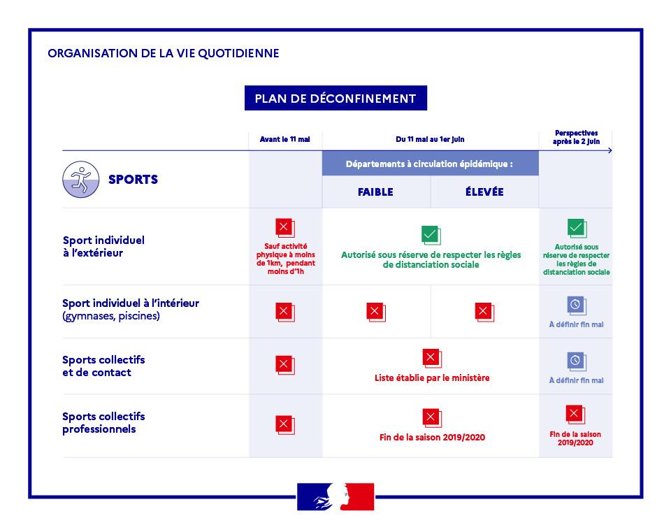 Plan de déconfinement du sport à Toulon