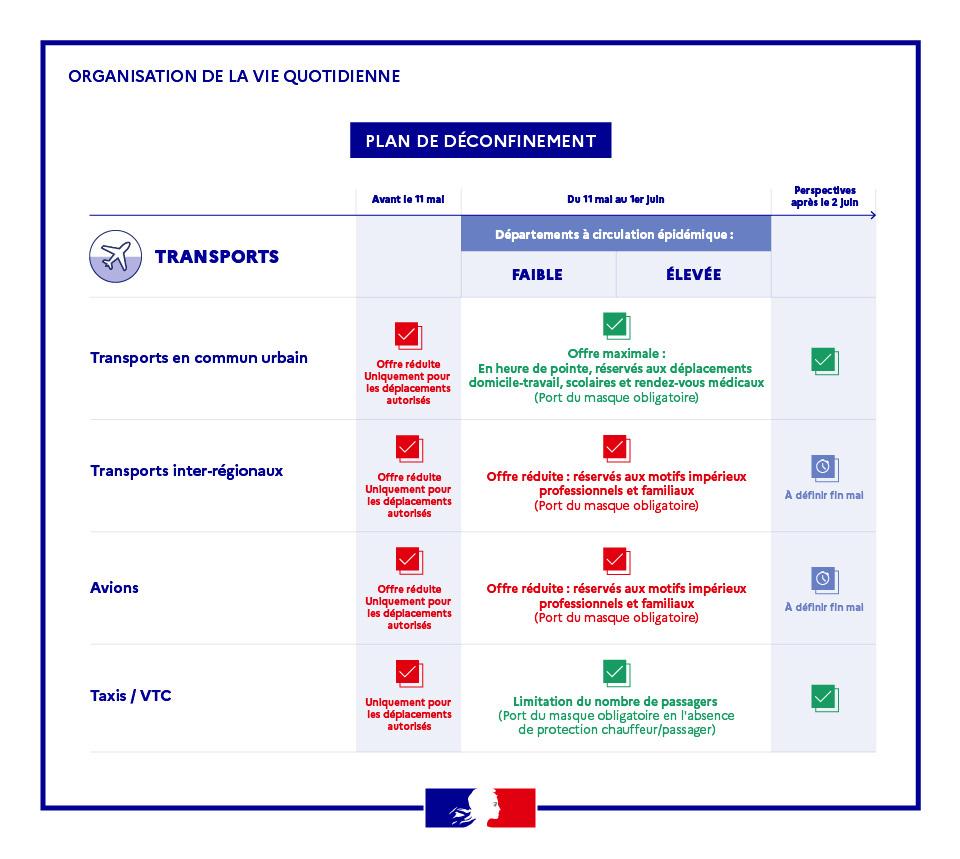 Plan de déconfinement des transports à Toulon