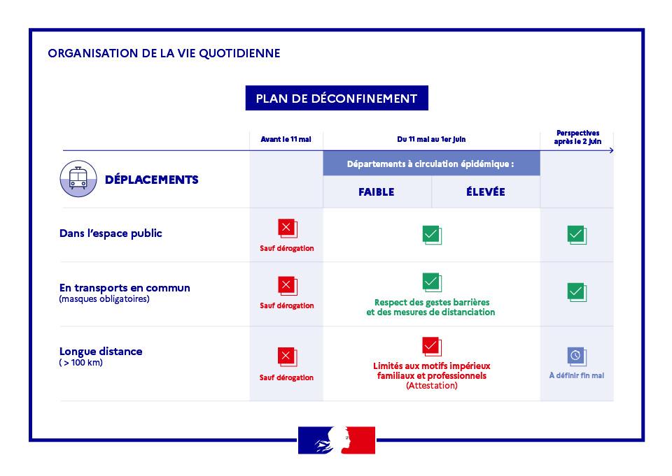 Plan de déconfinement des déplacements Toulon